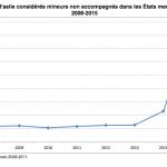 Eurostat evolution des mineurs isolés